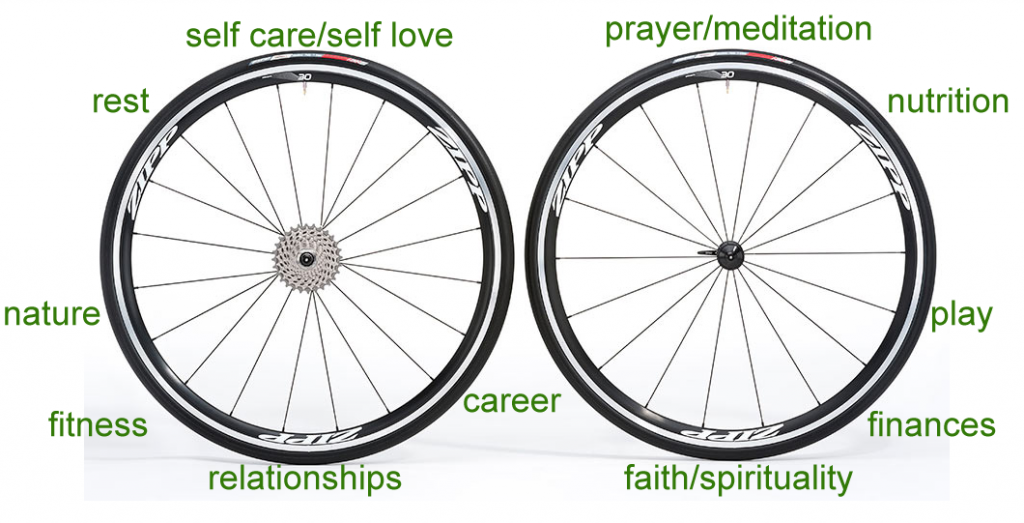 The Wheels To Wellness include nutrition, fitness, faith, relationships, finances, self care, career, nature, prayer/meditation, rest,, play and more!