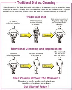 Nutritional Cleansing and Replenishment