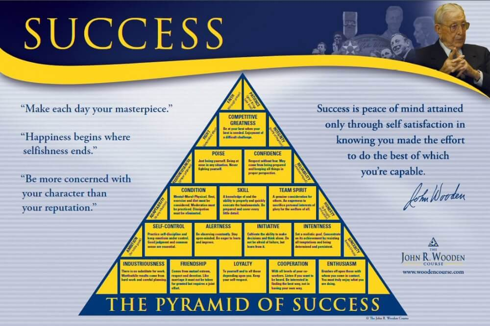 John Wooden's Pyramid of Success