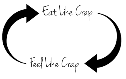 Eat Like Crap, Feel Like Crap, Eat Like Crap